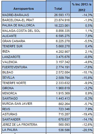 Estadística correspondiente al número de pasajeros de los ocho primeros meses del año. A la derecha figura la variación porcentual con respeto al mismo periodo de 2012 / Fuente: Aena