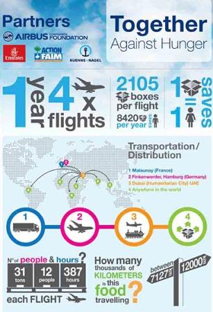 Infografía: Airbus