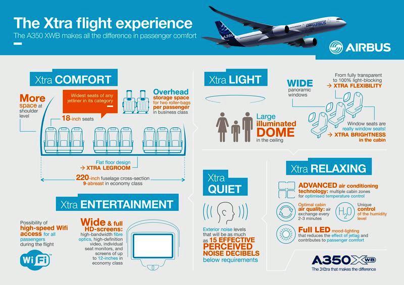 A350_infografia1