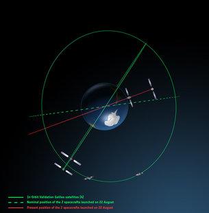 Las órbitas de los Galileo 5 y 6 vistas desde arriba