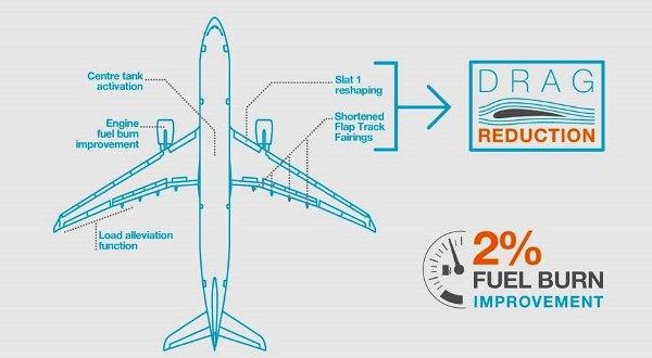 Este gráfico muestra las mejoras aerodinámicas / Airbus