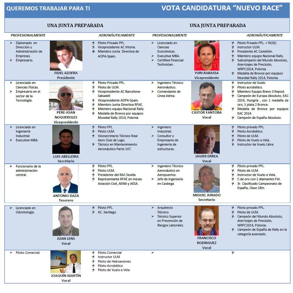 Miembros de la candidatura 'Nuevo RACE'