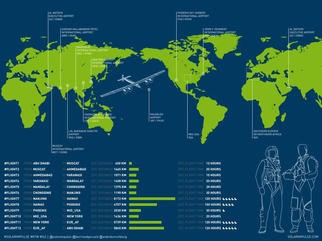 Recorrido del Solar Impulse