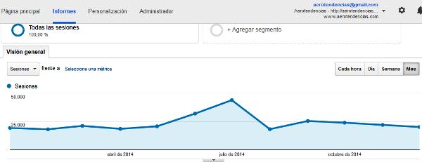 Captura de pantalla de la estadística elaborada por Google Analytics