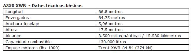 a350_datos