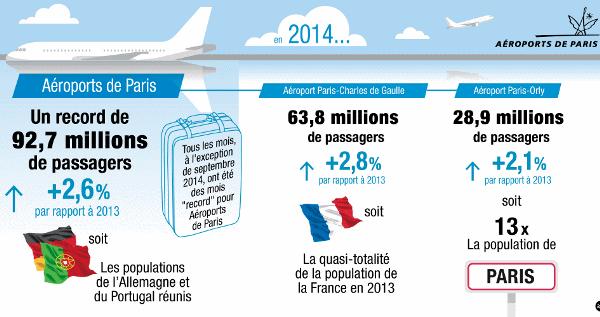 Fuente: Aéroports de Paris