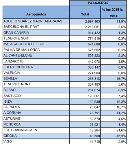 Tráfico de pasajeros de los principales aeropuertos de Aena