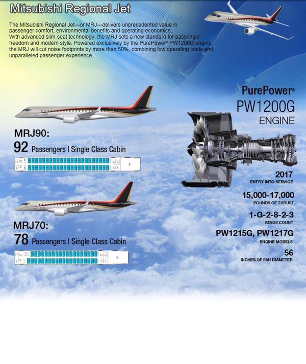 Fuente: Mitsubishi Aircraft