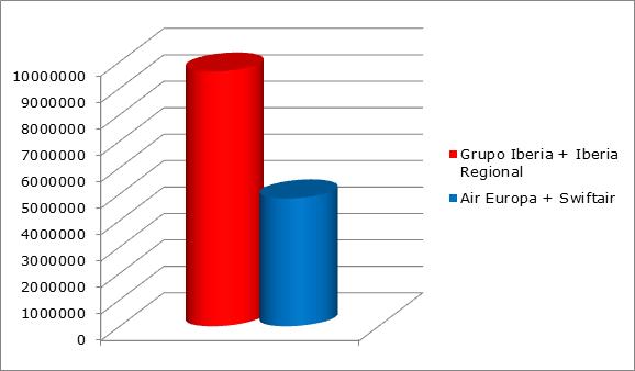 Pasajeros transportados en España de enero a junio de 2015