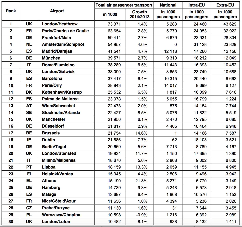 Fuene: Eurostat