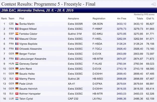 Clasificación de Freestyle