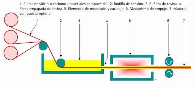 Diagrama de pultrusión